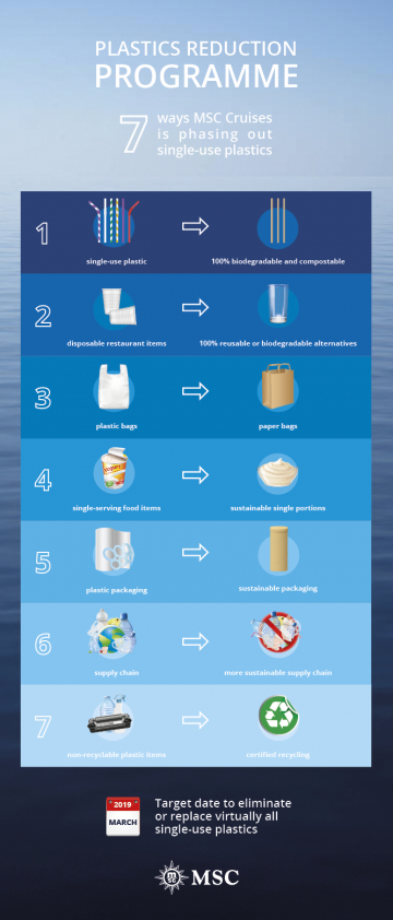 msc-cruises-single-use-plastic-commitment-explained.jpeg